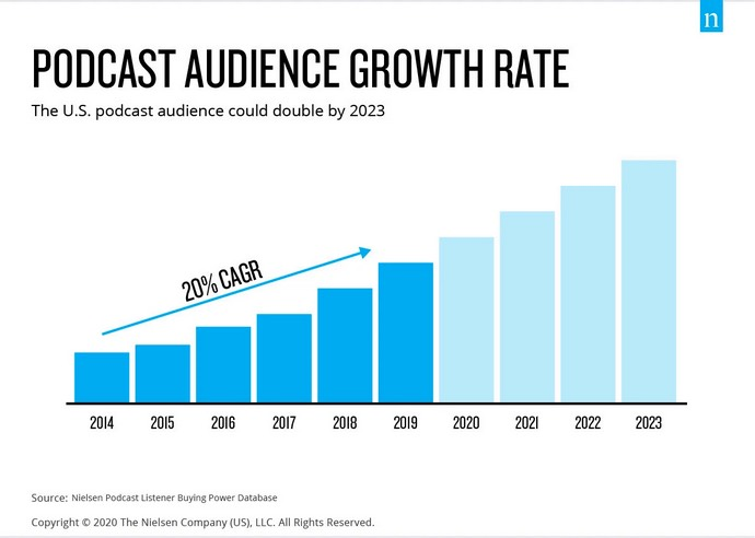 Podcast audience growth rate from Nielsen